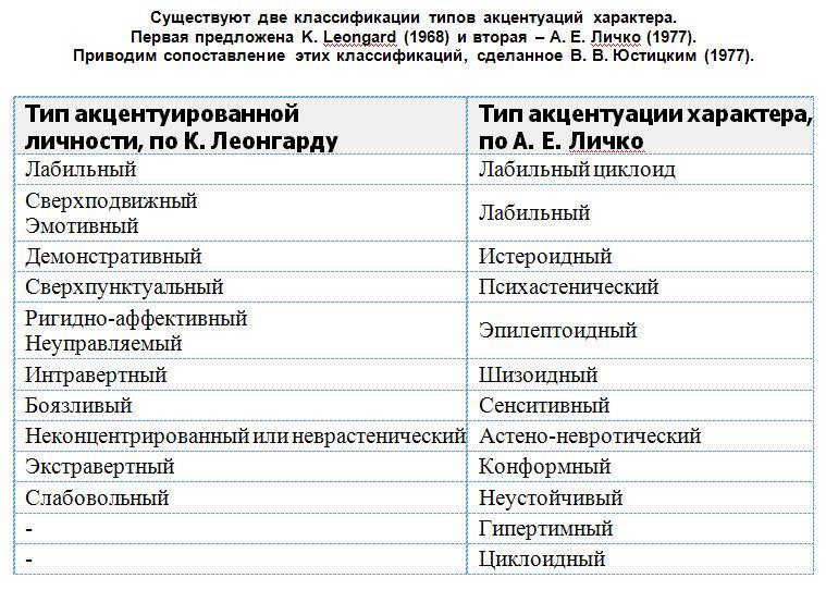 Сравнение акцентуаций
