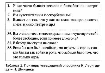Примеры вопросов