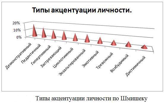 Основные акцентуации характера по Шмишеку